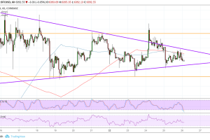 Bitcoin (BTC) Price Analysis: Which Direction Can It Break Out?