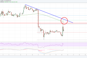 EOS Price Analysis: EOS/USD's Rejection Near Key Resistance