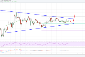 EOS Price Analysis: EOS/USD Poised To Break The Recent Range