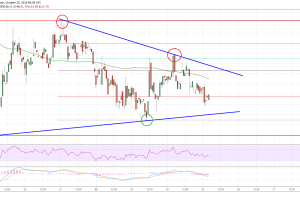 Litecoin Price Analysis: LTC/USD Extends Range Trading