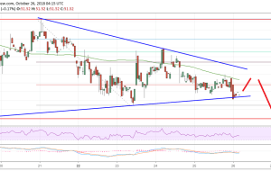 Litecoin Price Analysis: LTC/USD Sellers Could Take Control