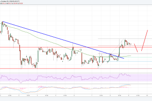 Litecoin Price Analysis: LTC/USD Pointing Bullish Signs