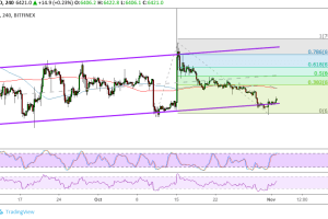 Bitcoin (BTC) Price Analysis: Potential Upside Targets