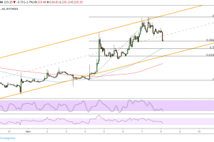 Ethereum (ETC) Price Analysis: Ready to Test Channel Bottom