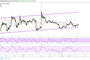Bitcoin (BTC) Price Analysis: Bulls Still Defending Channel Support