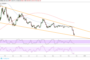 Bitcoin (BTC) Price Analysis: Wedge Support Test