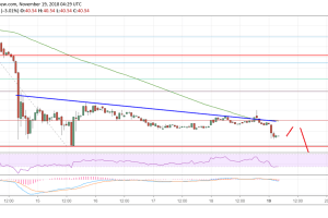 Litecoin Price Analysis: LTC/USD Sellers Next Target $35