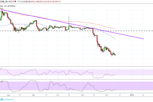 Bitcoin (BTC) Price Analysis: Bullish Divergence & Potential Targets