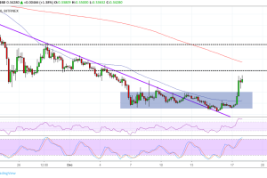 Ripple (XRP) Price Analysis: Upside Momentum Gaining Traction