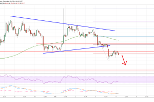 Litecoin Price Analysis: LTC/USD Primed For More Declines