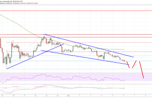 Ripple Price Analysis: XRP/USD Bears Target $0.2800 or Lower
