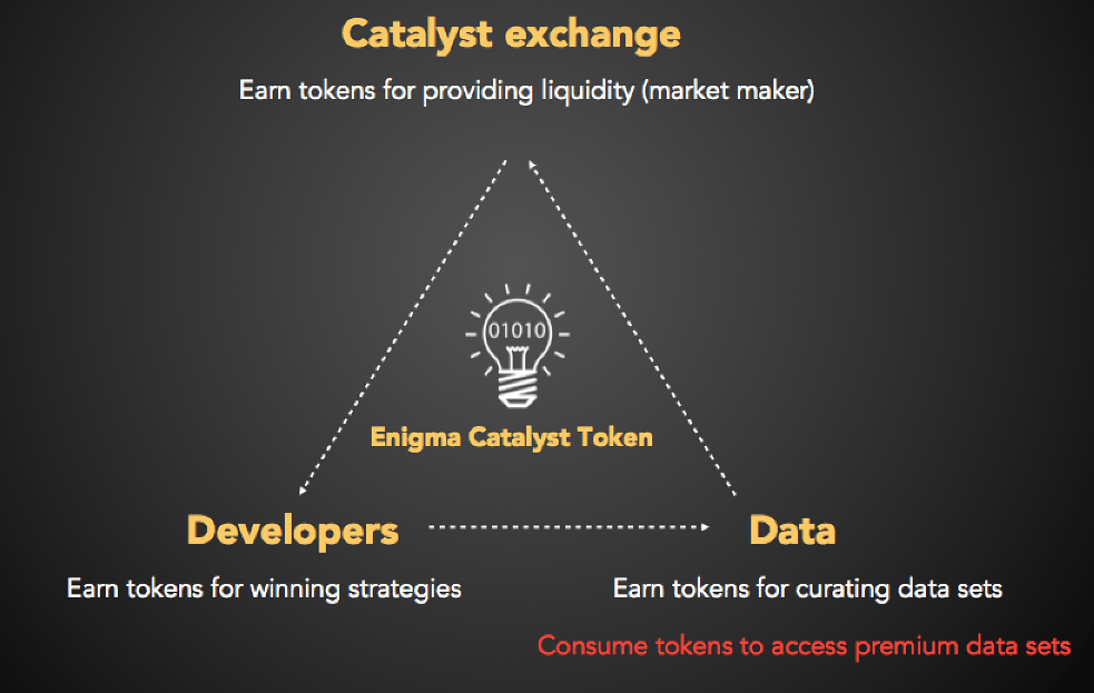 Resultado de imagen de enigma catalyst