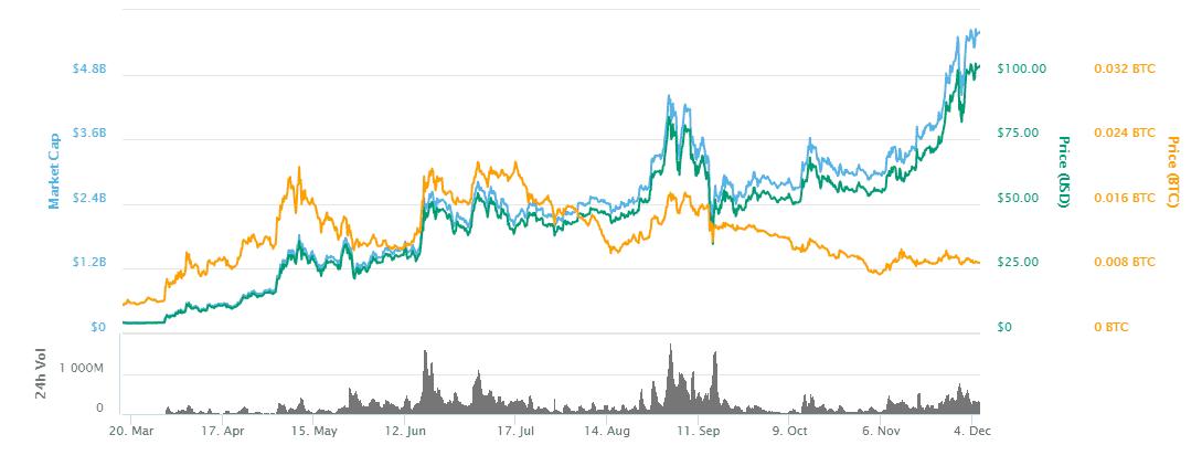 Ist es sicher, Cryptocurrency durch Robinhood zu kaufen