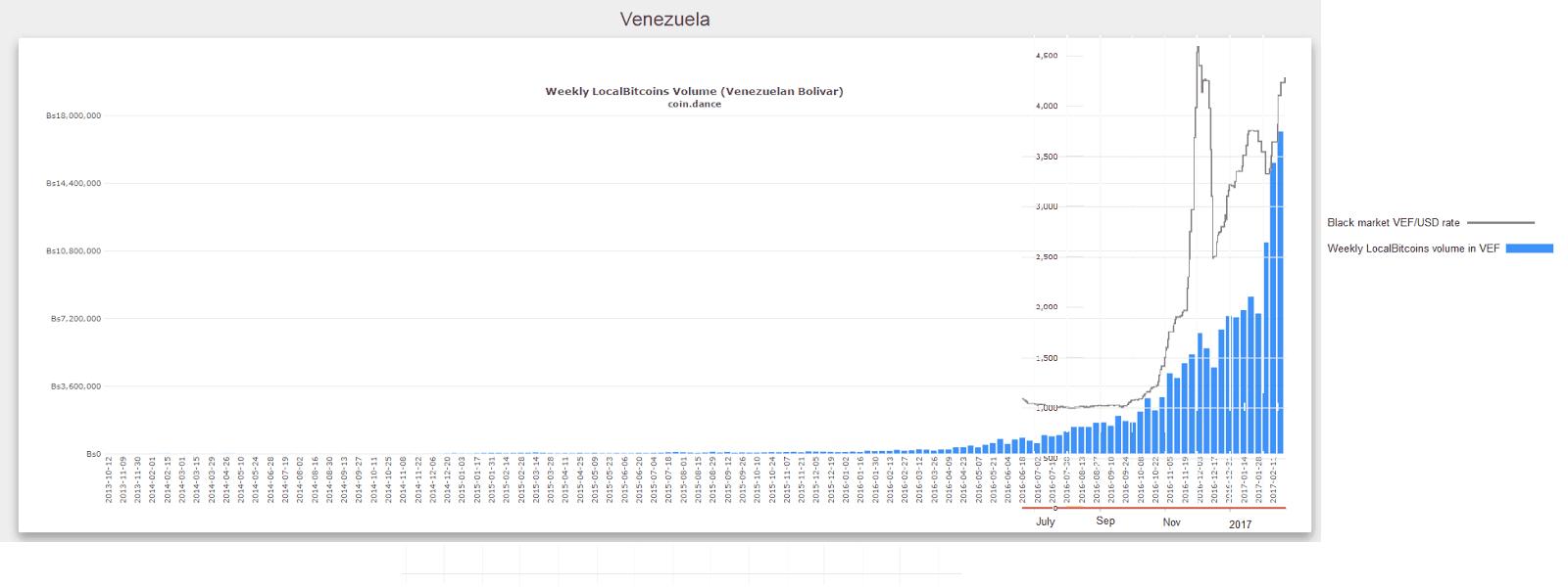 LocalBitcoins Volume (Venezuelan Bolivar)