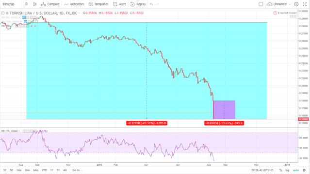 Turkish Lira to USD