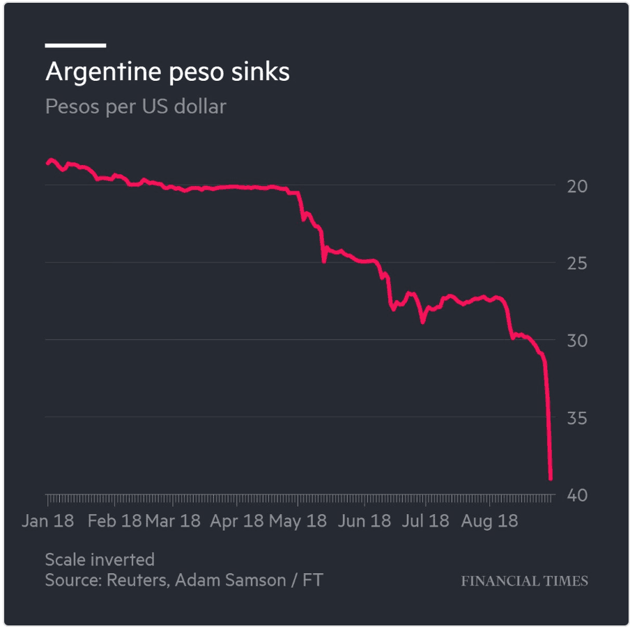 Argentina chart 1