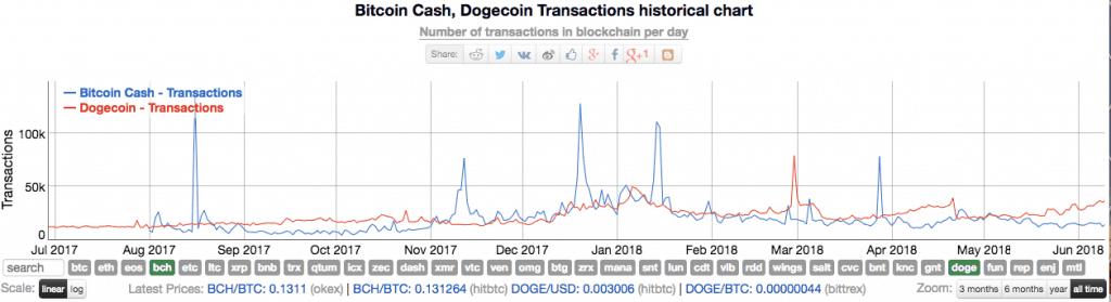 BCH_vs_Doge_transactions-min
