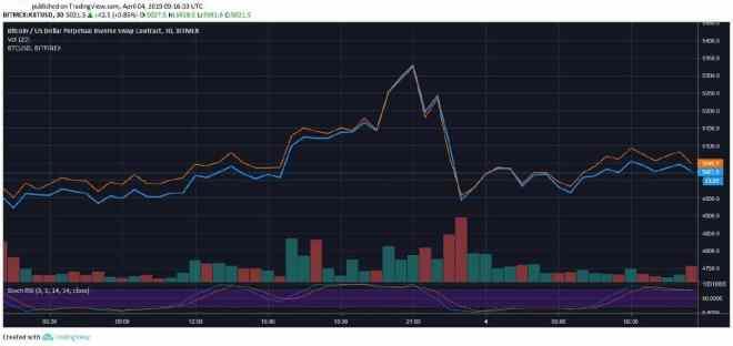 BitMEX-vs-Bitfinex-BTC-Price-30-Minutes-min-min