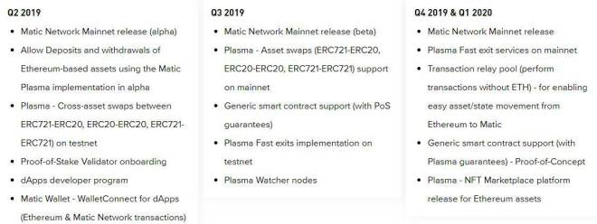 Matic Roadmap 2