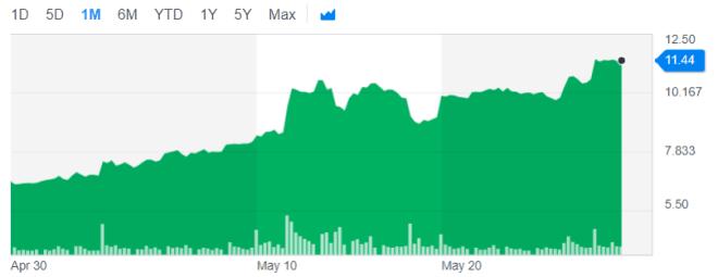 Bitcoin Price GBTC