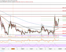 Ripple Price Analysis: XRP Looks Bullish Facing The $0.46 Resistance