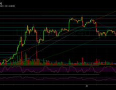 Bitcoin Sets a New 2019 High: BTC Price Analysis & Overview Following The Breakout Of $9,000. Next Target $10K?