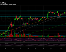 Bitcoin Price Analysis: BTC Is Back At $8000, Two Bullish Signs For The Coming Weekend