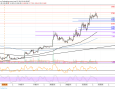 Litecoin Price Analysis: LTC Struggles Heavily Against Rising Bitcoin and Drops To 5th Place Below Bitcoin Cash