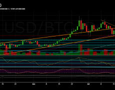 Bitcoin Steady But Fragile: Will The Volatile Weekend Plunge BTC Price To $8,500?