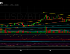Bitcoin Looks Bullish, But Could This Action Lead to a False Breakout? BTC Price Analysis