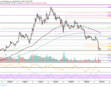 Binance Coin Price Analysis: BNB Testing Critical Support, Is $12 Coming Or Will We Rebound?
