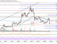 Ethereum Price Analysis: ETH Back Below $170 But Is The Bleeding Over?