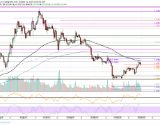 Binance Coin Price Analysis: BNB Above $20, Can The Bulls Keep It Going?