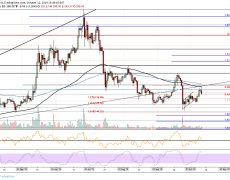 Ethereum Price Analysis: ETH Pulls Back To $186, Can The Bulls Keep Up?