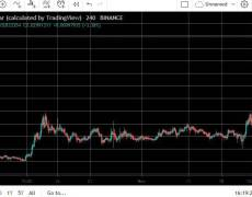 Matic's Private Altcoin Season: 160% Bi-Weekly Gains Following Promising News