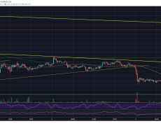 Only In Crypto: Bitcoin Just Spiked 8% In 10 Minutes And Retraced