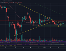Bitcoin Price Analysis: Bollinger Suggests HUGE BTC Move Coming Up Very Shortly