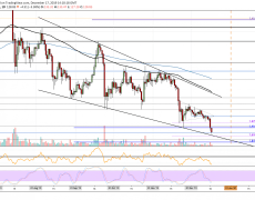 Ethereum Price Analysis: ETH Collapses To $130 And It Doesn't Look Good