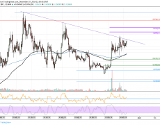 Tezos Price Analysis: XTZ Climbs To $1.40 But Can It Go Higher?