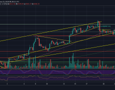 Bitcoin Price is Struggling To Maintain The Past Week's Low: $8000 Soon? BTC Analysis & Overview