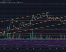 Bitcoin Price Analysis: Bitcoin Holds The Crucial Support Line, Preparing For a Huge Move This Week