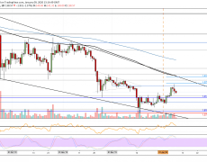 Ethereum Price Drops Below $140 Following The Latest Bitcoin Plunge: ETH Price Analysis & Overview