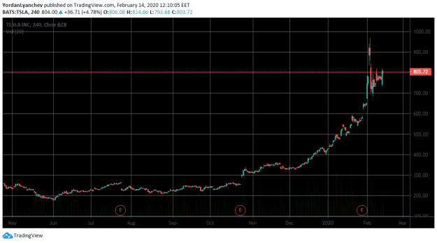 Tesla Stock Performance. Source: TradingView