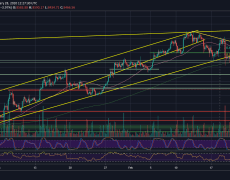 Bitcoin Price Analysis: BTC Struggles To Maintain Critical Support Level, Drop To $8000 Very Soon?