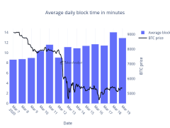 Bitcoin Halving Delayed? Following Recent Bitcoin Sell-Off, Average Block Time Increased To 14 Minutes