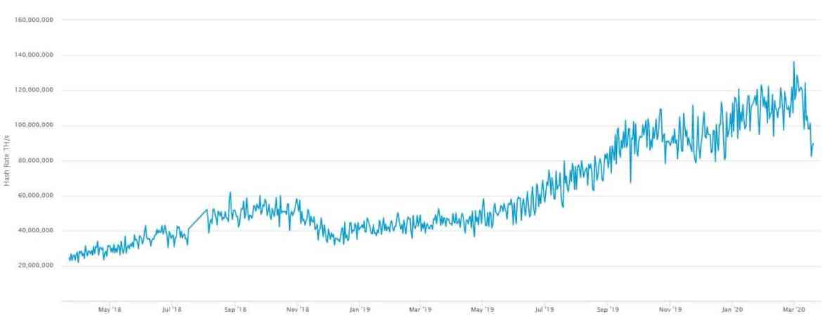 Bitcoin Hashrate. Source: blockchain.com