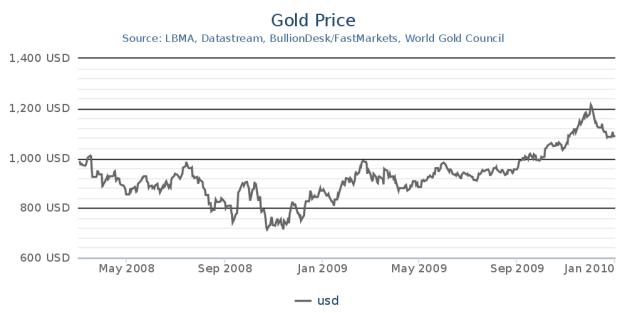 Gold's Performance Durin 2008 Recession. Source: goldrepublic.com