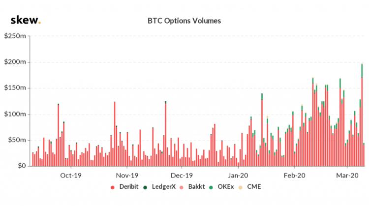 Bitcoin Options Trading Volume. Source: Skew.com