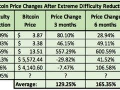 Bitcoin Price Could Reach $17,800 In 6 Months Following Extreme Difficulty Adjustment, Historical Data Suggests