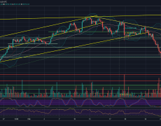 Bitcoin Price Analysis: BTC Still Holds Critical Support, But Huge Price Move To $8200 Or $8800 Is Imminent
